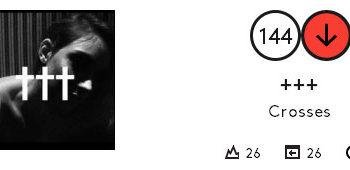 Позиция в Billboard 200 (вторая неделя) альбома «†††» группы Crosses